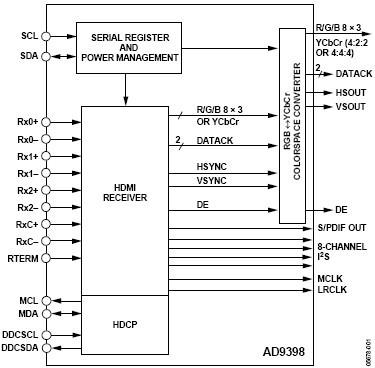 ad9398: hdmi 显示器接口