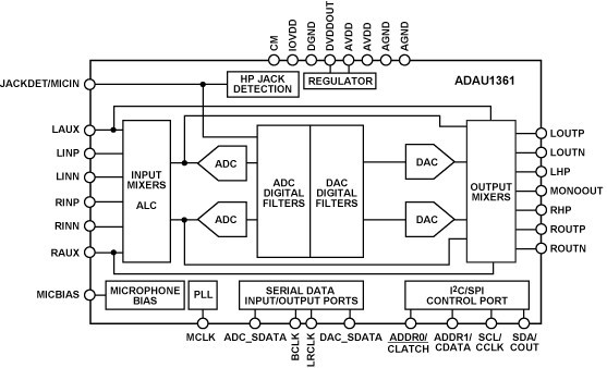 ADAU1361是一款低功耗、立体声音频编解码器,支持立体声48 kHz录音和回放,采用1.8 V模拟电源供电,功耗为10 mW。立体声音频ADC和DAC支持8 kHz至96 kHz范围内的采样速率,并支持数字音量控制。该器件非常适合电池供电的音频和电话应用。录音路径包括一个集成麦克风偏置电路和六路输入路径。多路输入可以在ADC之前混频和多路复用。 此外,也可以将模拟输入绕过混频信号部分,直接路由至输出模拟混频器。该器件还支持立体声数字麦克风输入。ADAU1361内置五个高功率输出驱动器(两个差分、三个单