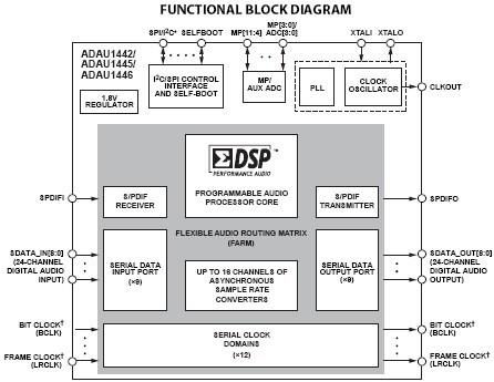adau1442: sigmadsp数字音频处理器,具有灵活的音频路由矩阵