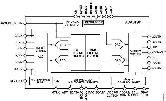 ADAU1961是一款低功耗、立体声音频编解码器,支持立体声48 kHz录音和回放,采用3.3 V模拟电源供电,功耗为35 mW。立体声音频ADC和DAC支持8 kHz至96 kHz范围内的采样速率,并支持数字音量控制。录音路径包括一个集成麦克风偏置电路和六路输入。可以在ADC之前将这些输入混频和多路复用,或者可将其配置为旁路ADC。ADAU1961含有一路立体声数字麦克风输入。ADAU1961内置五个高功率输出驱动器(两个差分、三个单端),支持立体声耳机、听筒或其它输出传感器。该器件还支持交流耦合或无电