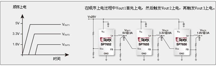 PowerBloxTM 电源Blox组件 上电时序