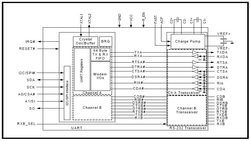 xr20v2172 dual channel i u00b2c  spi uart with 64