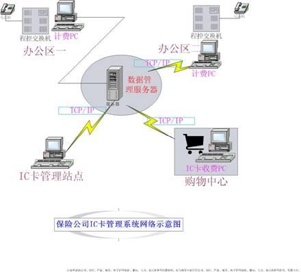 ic卡计费系统 - 龙人国内最大的电话计费设备供应商