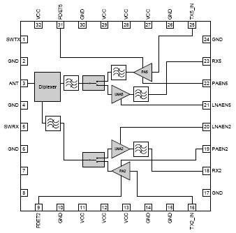 射频电路框图符号意义