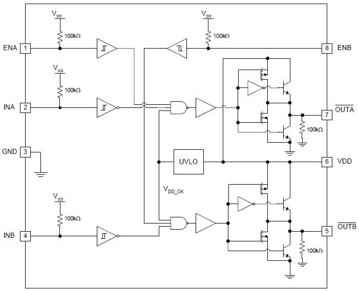 系列双通道 2A 栅极驱动器设计为通过在短开关间隔内提供高峰值电流脉冲,驱动低端开关应用中的 N 沟道增强 MOSFET。 驱动器可提供 TTL 或 CMOS 输入阈值。 内部电路可使输出保持低电平状态,直到电源电压进入工作范围,从而提供欠压闭锁功能。 此外,此类驱动器在 A 和 B 通道之间提供了匹配的内部传播延迟,适用于要求具有严格计时的双门驱动应用,如同步整流器。 这样可并联两个驱动器,从而有效地使驱动单 MOSFET 的电流能力增加一倍。