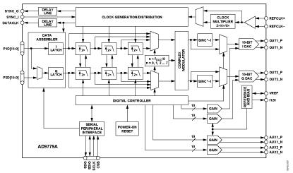 vga及失调  多芯片同步接口  高性能,低噪声锁相环(pll)时钟乘法器