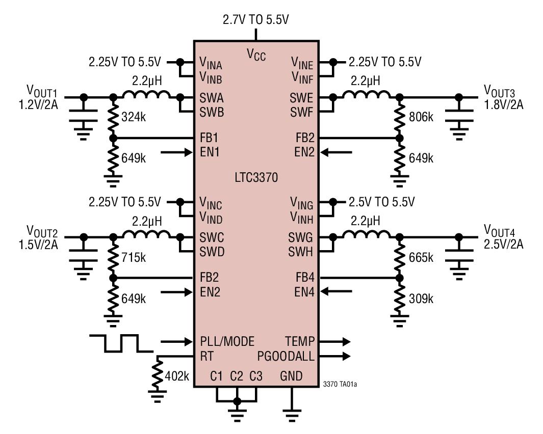 LTC3370 是一款高度灵活的多输出电源 IC。该器件包括四个被配置为共享 8 个 1A 功率级的同步降压型转换器,全部由独立的 2.25V 至 5.5V 输入来供电。 通过引脚可编程的 C1-C3 引脚给 DC/DC 分配了 8 种电源配置之一。公共的降压开关频率可以利用一个外部电阻器进行设置、同步至一个外部振荡器、或设定至一个默认的内部 2MHz 时钟。 所有 DC/DC 的工作模式都可以通过 PLL/MODE 引脚针对突发模式或强制连续模式操作进行编程。当所有被使能的 DC/DC 皆处在其最终输出