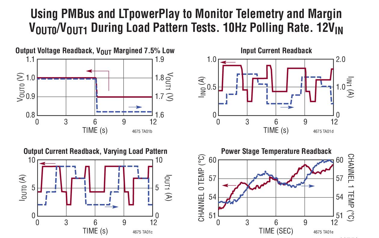 ltm4675 - 具数字电源系统管理功能的双通道 9a 或单通道 18a μ