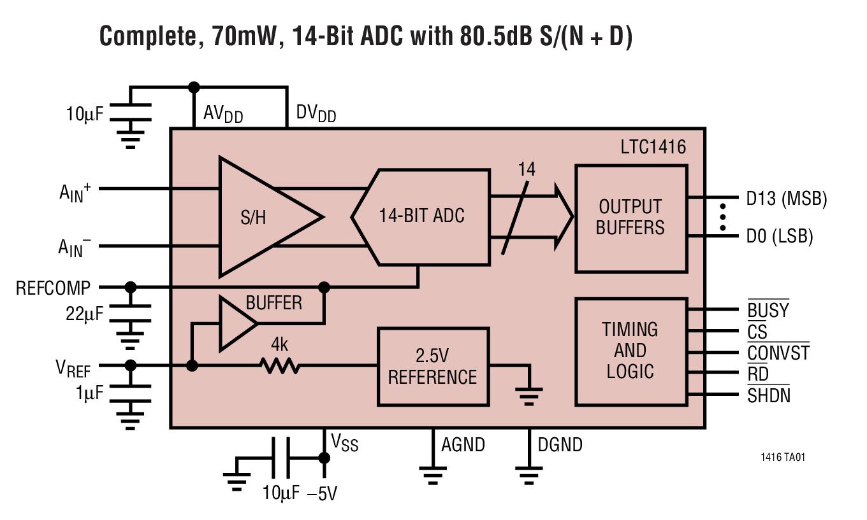 LTM2883 - 具可调 ±12.5V 和 5V 稳定电源的 SPI / 数字或 I2C μModule 隔离器