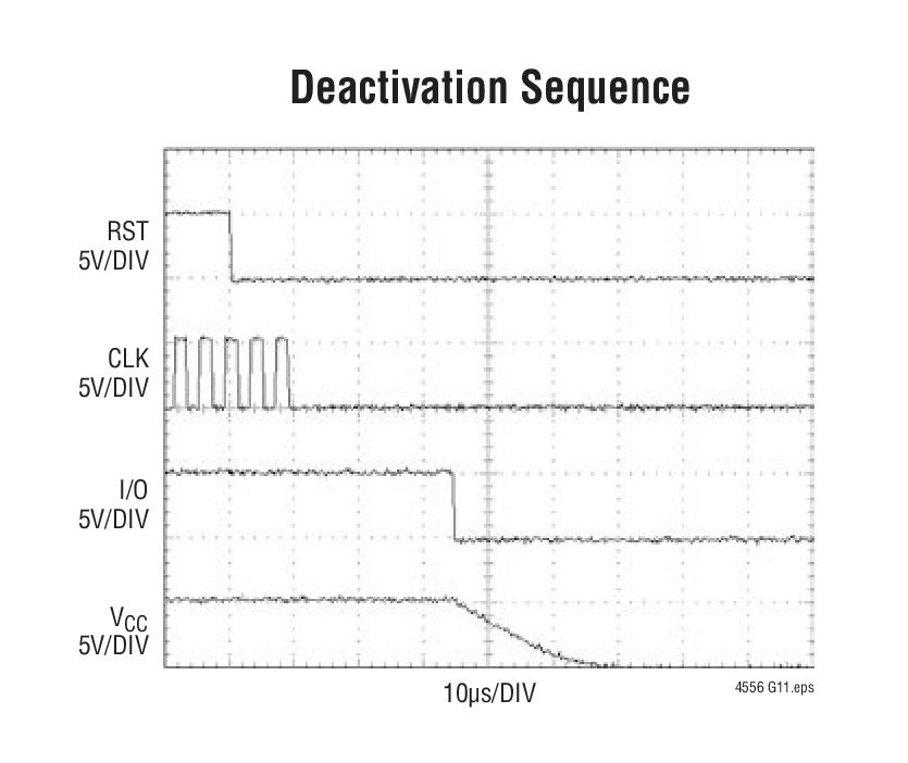LTC4556 提供了用于一个智能卡或 S.A.M (安全验证模块) 卡接口的所有必需的电源控制、电平转换和监控功能。该器件包含一个低噪声充电泵和用于产生 VCC 电源的 LDO 以及全部必要的电平移位电路。 卡的电压可被设定为 1.8V、3V 或 5V。LTC4556 包括一个卡检测通道和自动防反跳电路。为了降低布线成本,LTC4556 通过一个简单的四线式串行接口连接至一个微控制器。可以采用菊链的方式把多个器件连接起来,这样,至卡座板的导线数量就与插座的数量无关。状态数据通过相同的接口送回。 大量的安
