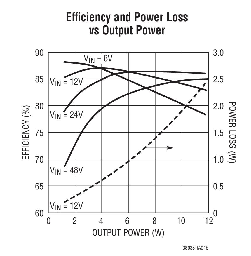 linear 凌力尔特 电源管理 开关稳压器 反激式,正激式和隔离式控制器