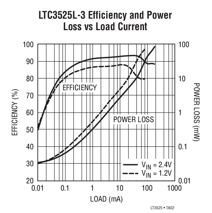 ltc3525l-3  dc