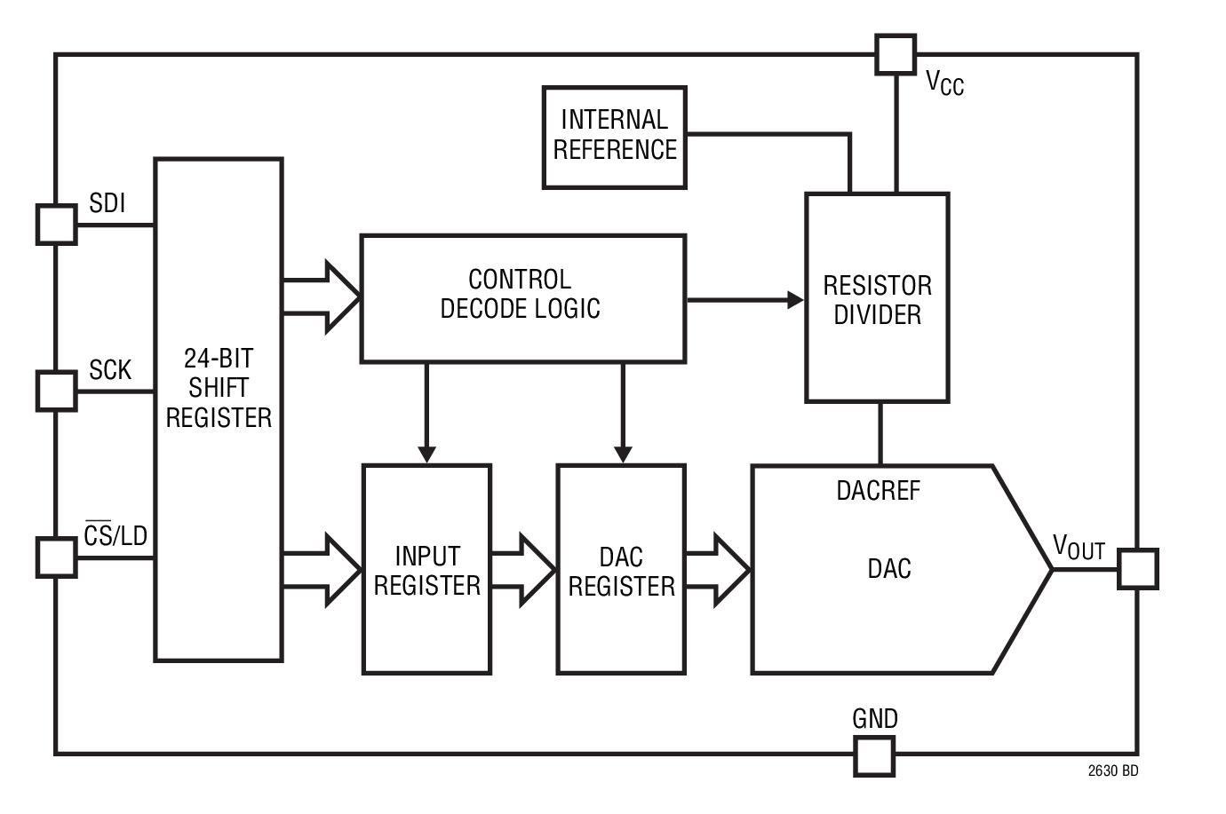 ltc2630-12 - 采用 sc70 封装,具 10ppm/°c 基准的单
