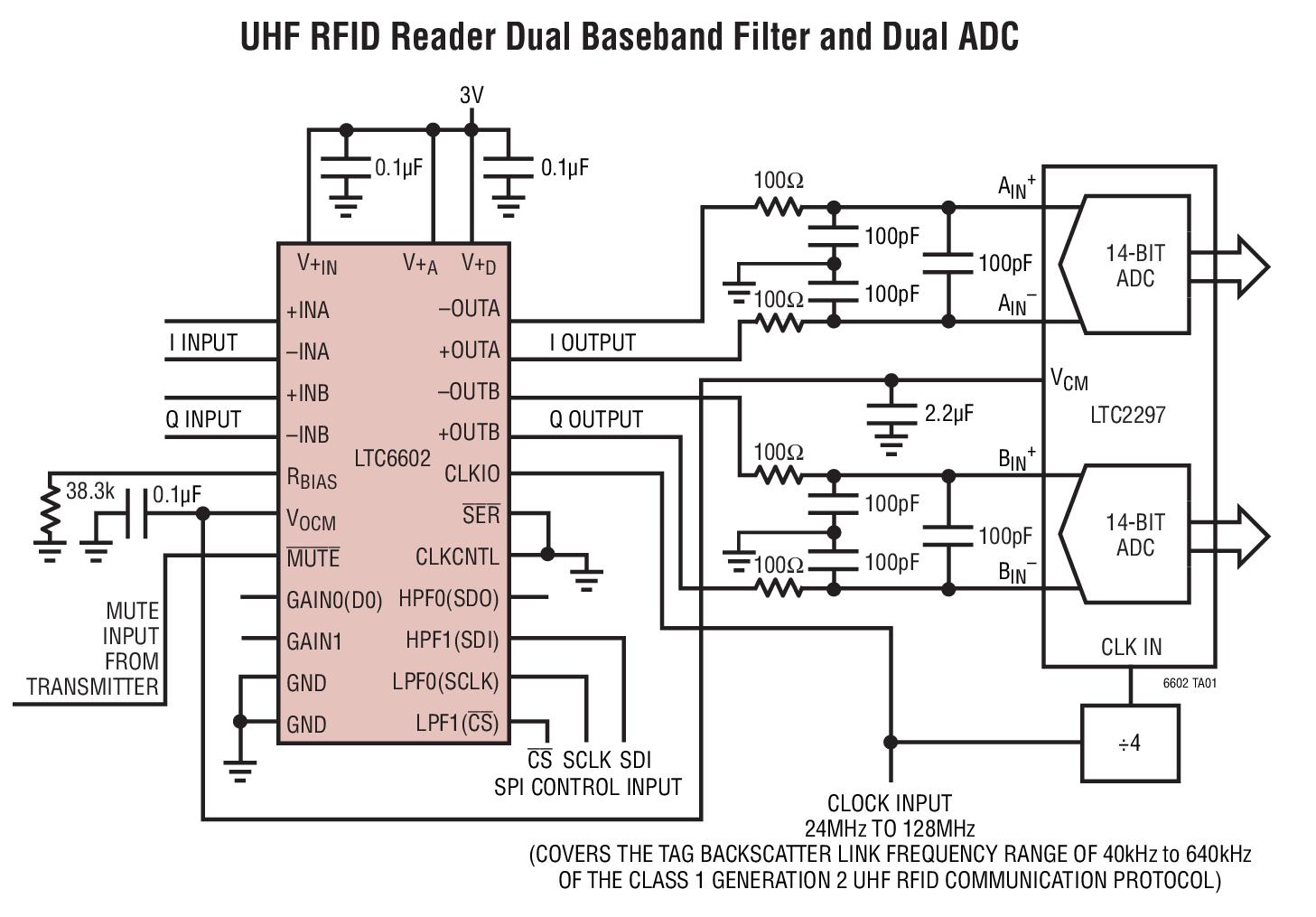 LTC6602 是一款双通道、匹配、可编程带通或低通滤波器和差分驱动器。LTC6602 的选择性再加上其相位匹配和动态范围,使其非常适合于 RFID 系统中的滤波处理。凭借通道之间的 2 相位匹配精度,LTC6602 可以在那些需要高度匹配滤波器的应用 (例如:收发器 I 和 Q 通道) 中使用。由于具有增益可编程性以及全差分输入和输出,因而简化了大多数系统中的实现方案。 LTC6602 的两个通道均包括一个可编程低通和高通滤波器。如需起带通作用,则把低通滤波器为高频截止频率设置。如需起低通作用,则可把