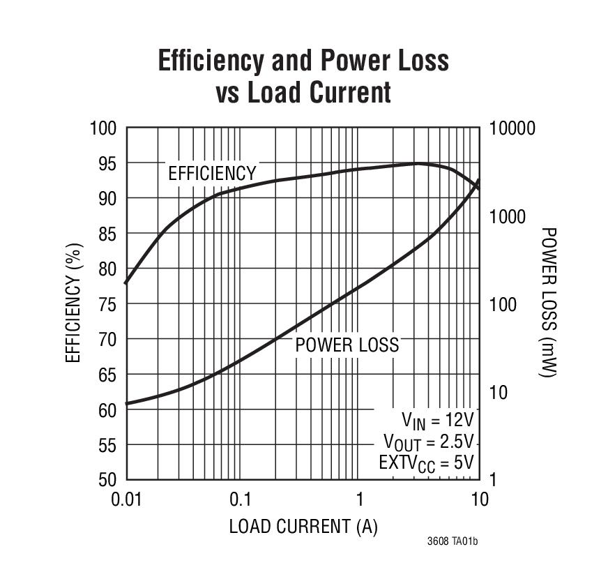 ltc3608  dc converter   bdtic a leading distributor