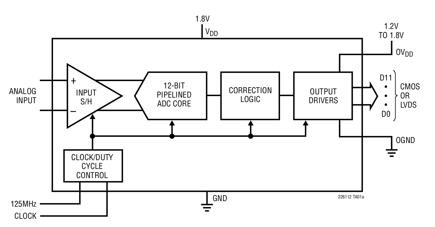 Ltc2259 12 Bit 80msps Ultralow Power 18v Adcs Bdtic A Linear Ltc4151 Voltage And Current Monitoring Device Datasheet Applications
