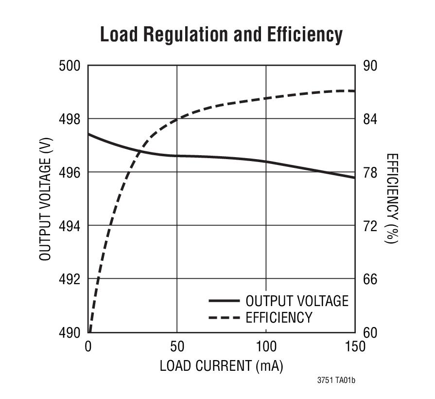 linear 凌力尔特 电源管理 开关稳压器 照相机闪光灯电容器充电器 >