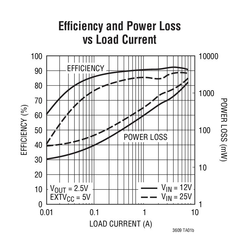 ltc3609  dc converter   bdtic a leading distributor