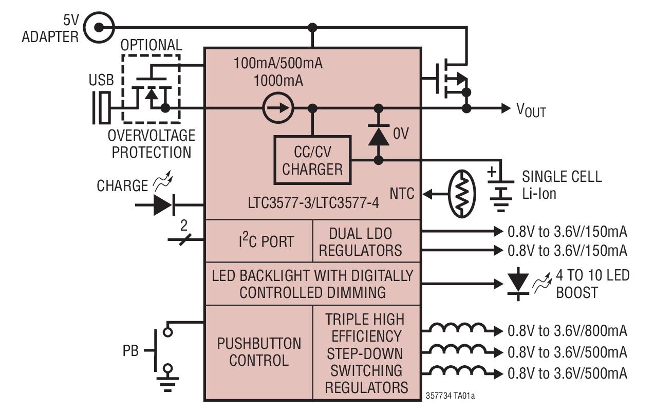 LTC3577-3 / LTC3577-4 是面向单节锂离子/ 锂聚合物电池应用的高集成度电源管理 IC。它包括一个具自动负载优先级处理功能的 PowerPath 管理器、一个电池充电器、一个理想二极管、输入过压保护能力和众多其他内部保护功能。LTC3577-3 / LTC3577-4 专为从电流受限型电源 (例如:USB) 来进行准确充电而设计,运用的方法是自动减小充电电流,这样负载电流与充电电流之和就不会超过编程输入电流限值 (100mA 或 500mA 模式)。LTC3577-3 / LTC357