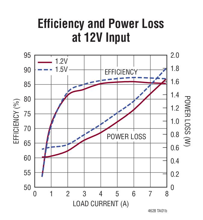 ltm4628  dc  u03bcmodule  power
