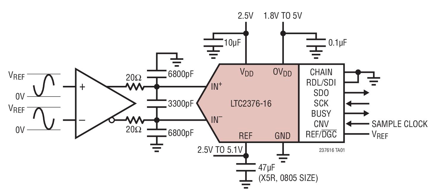 LTC2376-16 是一款低噪声、低功率、高速 16 位逐次逼近型寄存器 (SAR) ADC。LTC2376-16 采用单 2.5V 工作电源,具有一个 VREF 的全差分输入范围,VREF 的变化范围从 2.5V 至 5.1V。LTC2376-16 仅消耗 3.4mW 功率,并实现了 0.5LSB INL (最大值)、无漏失码 (在 16 位) 和 97dB SNR。 LTC2376-16 具有一个支持 1.