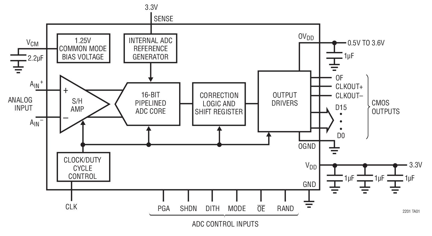 LTC2201 是一款20Msps、采样 16 位 A/D 转换器,专为对具有高达 380MHz 输入频率的高频、宽动态范围信号进行数字化处理而设计。可以利用 PGA 前端对该 ADC 的输入范围实施优化。 LTC2201 非常适合于要求苛刻的应用,其 AC 性能包括 81.6dB SNR 和 100dB 无杂散动态范围 (SFDR)。最大 DC 规格包括 5LSB INL、1LSB DNL (无漏失码)。 一个单独的输出电源允许 CMOS 输出摆幅在 0.