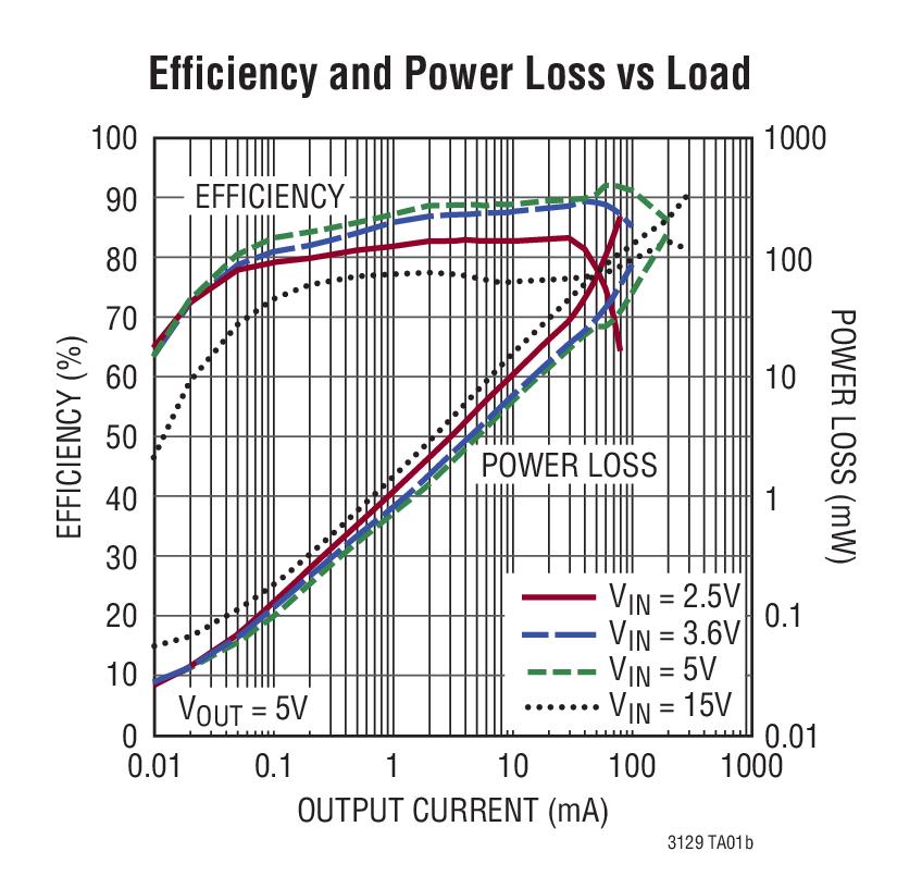 ltc3129  dc converter with 1 3 u03bca quiescent current   bdtic