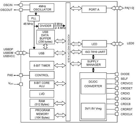 0 on serial ttl link  iso 7816-3 uart interfac