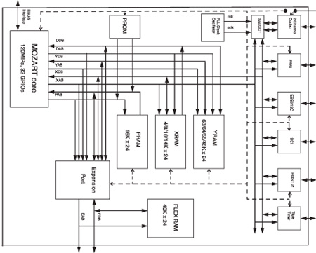 TDA7590 Digital signal processing IC for speech and audio