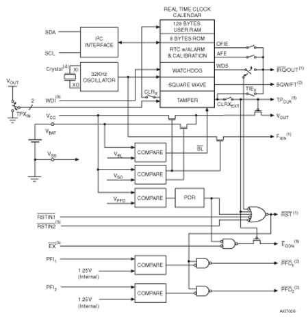 st 意法 时钟与定时电路 实时时钟(rtc)  技术特性 5.0, 3.3, or 3.